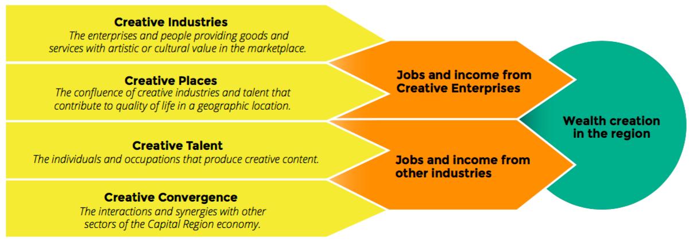 Creative economy report 2019